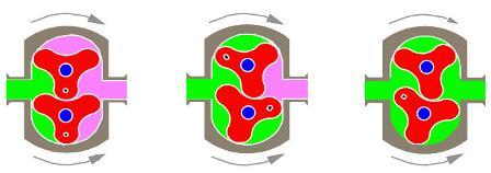 Rotarylobepump-operatingprinciple