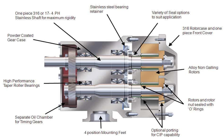 SCPP circumferential piston pump construction