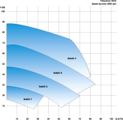 SolidC pump range, composite curve