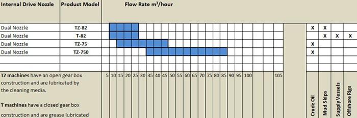 Internal Drive Units - Chart